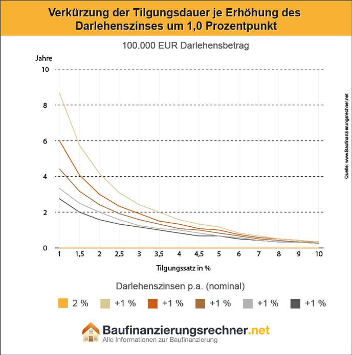 Info-Grafik zum Thema: Verkürzung der Rückzahlung eines Annuitätendarlehens bei höherem Zinssatz