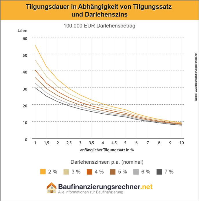 Info-Grafik zum Thema: Tilgungsdauer eines Annuitätendarlehens in Abhängigkeit von Zins- und Tilgungssatz