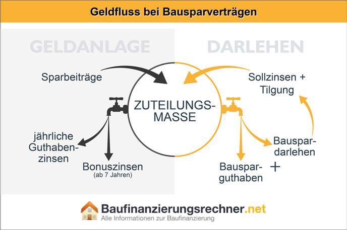 Infografik zum Geldfluss beim Bausparvertrag